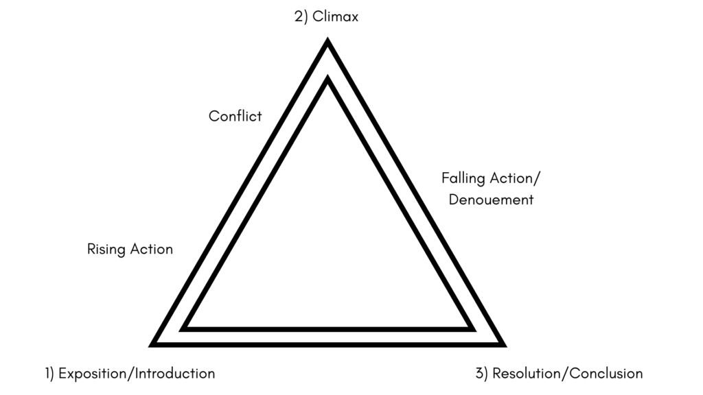 Triangle: process moves from Exposition/Introduction to Rising Action to Conflict to Climax to Falling Action/Denouement to Resolution/Conclusion