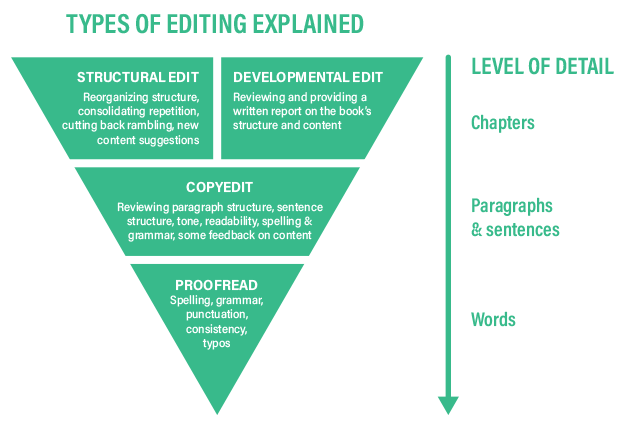4 Different types of editing