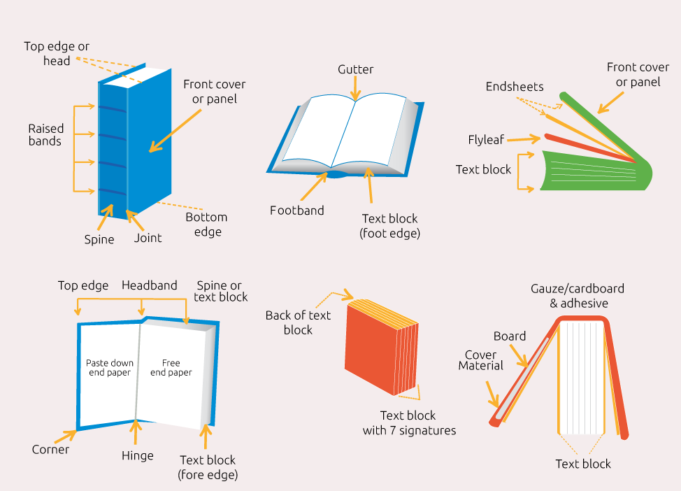 Image showing all parts of a book